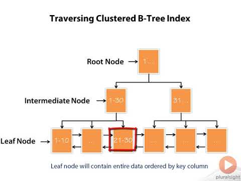 MySQL - B-Tree Index Visual Representation