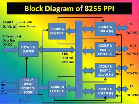explaination of chip 8255 ppi youtube rh youtube com 8255 block diagram pdf 8255 block diagram pdf