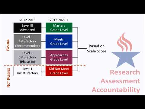 Be in the Know - STAAR Performance Standards - YouTube