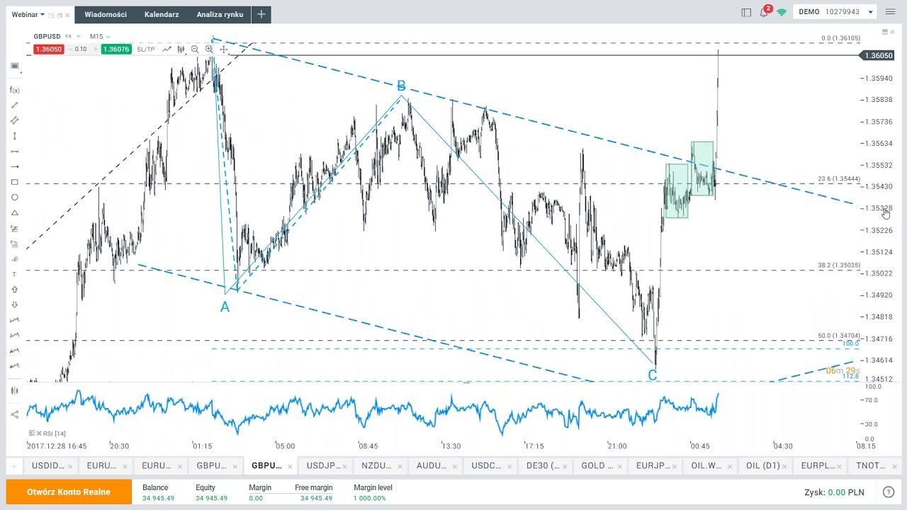 Czy inflacja pomoże USD? Eurodolar powyżej 1,21 – codzienna analiza rynków, 12.01.2018