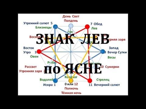 Знак зодиака ЛЕВ. А в России РЫСЬ! Это нужно знать!