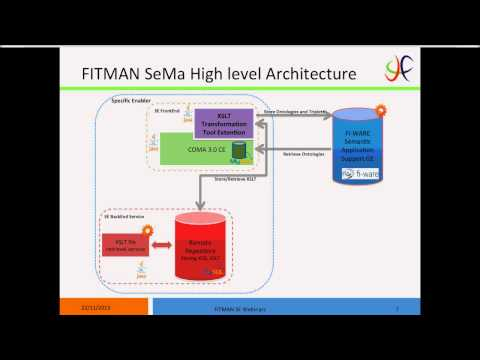 FITMAN SE Metadata Ontologies Semantic Matching