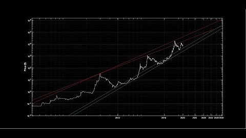 Bitcoin: Price and time on a logarithmic scale