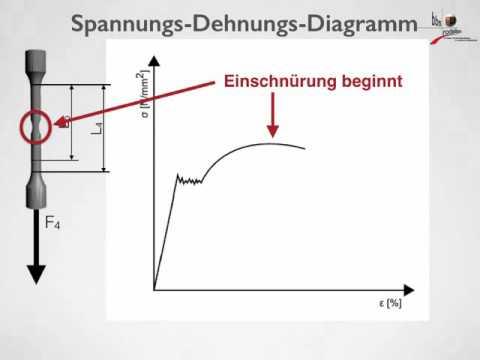 Spannungs Dehnungs Diagramm - YouTube