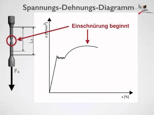 Spannungs Dehnungs Diagramm - clipzui.com