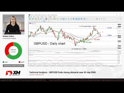 Technical Analysis: 12/02/2019 - GBPUSD finds strong obstacle near 40-day SMA