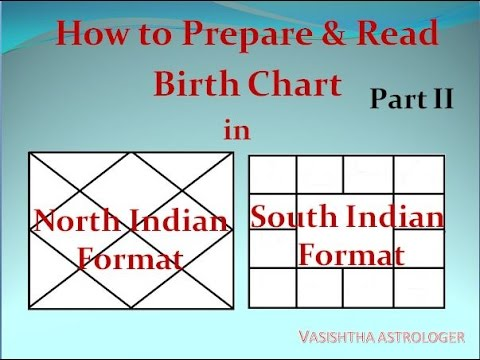 Vedic Astrology Classes 23 Youtube