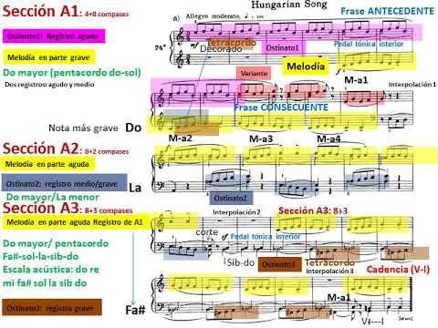 Mikrokosmos de Béla Bartók: 74 - Hungarian Song. Análisis musical