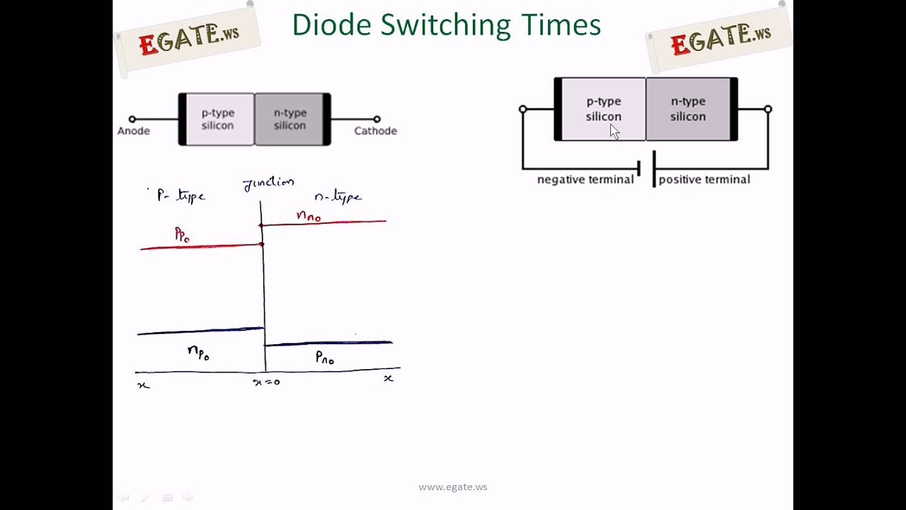 Pn Junction Diode Characteristics