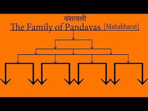 महाभारत की संपूर्ण वंशावली | Complete Family Tree Of Pandavas