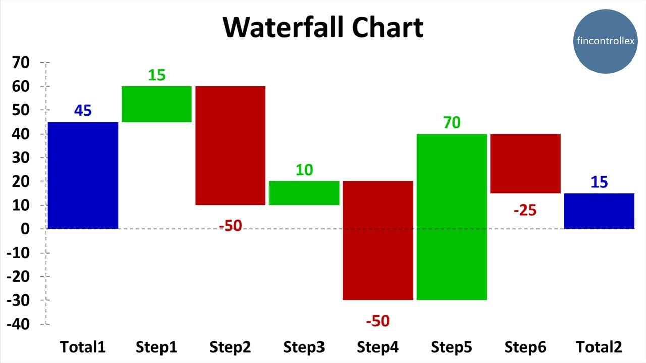5 second video manual how to create waterfall chart in excel youtube ccuart Gallery