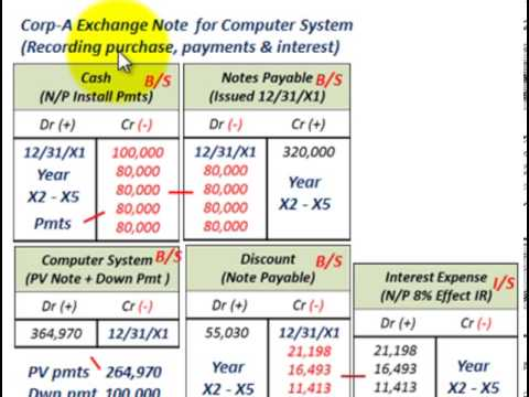 Notes Payable Zero Interest Bearing Note Payable In Installment – Note Payables