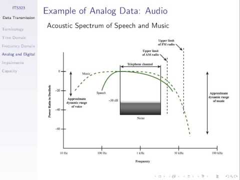 ITS323, Lecture 07, CS, 01 Jul 2013 - Signals, Bandwidth and Data rate