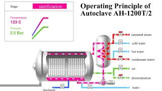 Principle of operation of the autoclave AH-1200T/2 (animation)