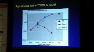 Symposia - Diabetes: MODY, LADA and other forms of Diabetes