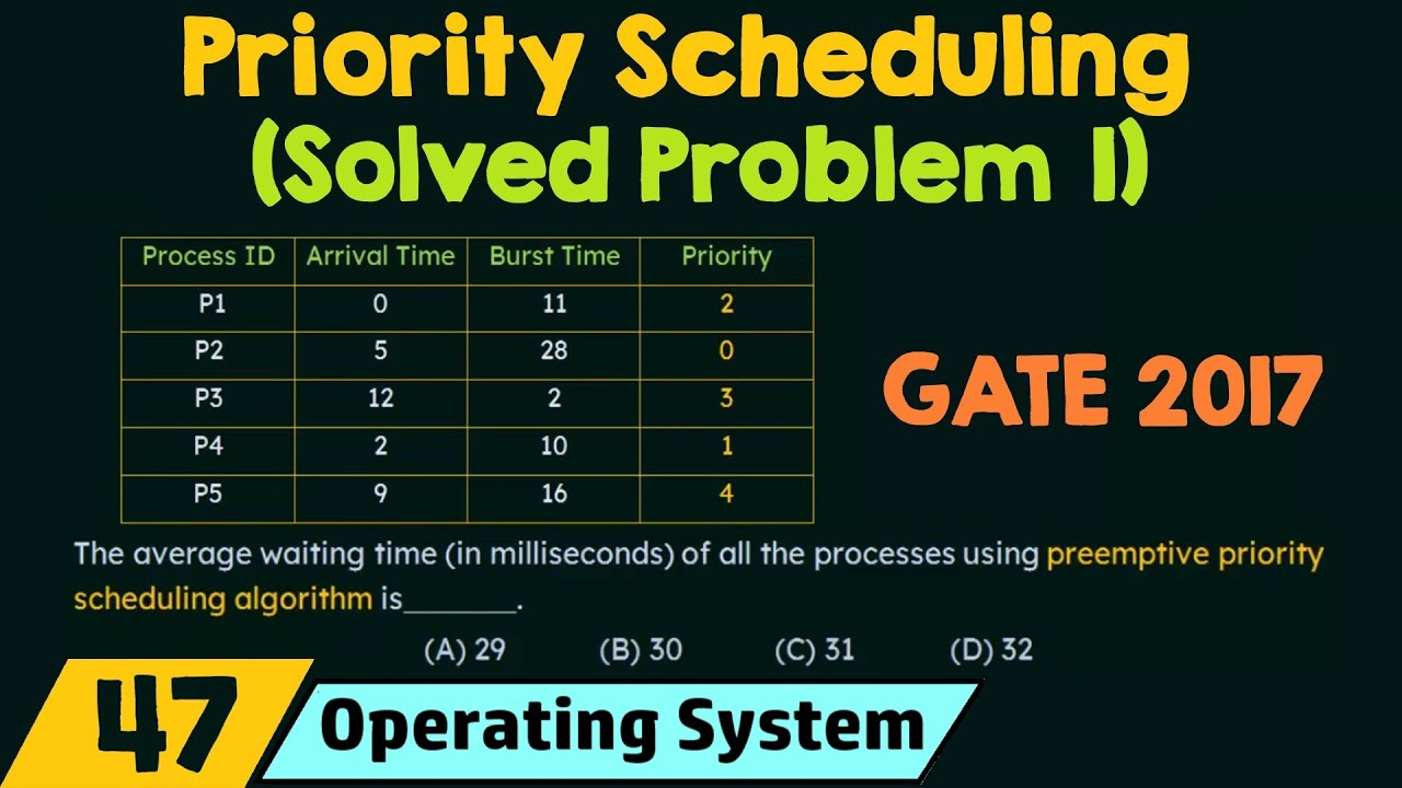 Download Priority Scheduling (Solved Problem 1)