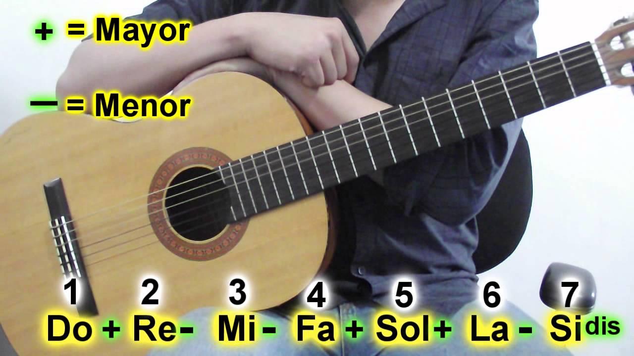 Clases De Guitarra Todos Los Acordes En La Clave De Do Parte 1 De 2