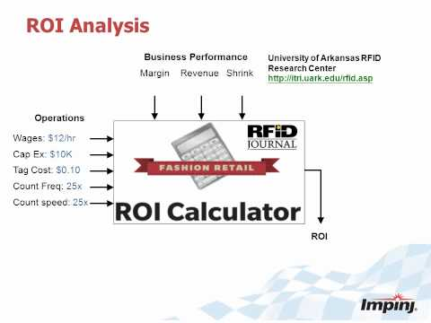 RFID Retail Determining Business Case