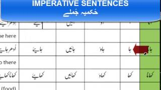 Lesson-21 (Imperative Sentences in Urdu)