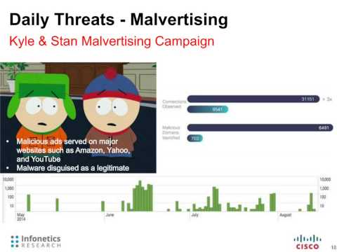 Practical Strategies for Fighting Advanced Malware and Threats