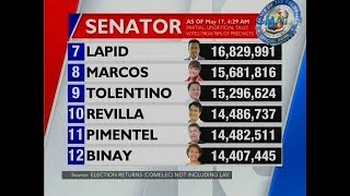UB: Latest partial unofficial count for Senator as of 2:26 a.m. (May 17, 2019)