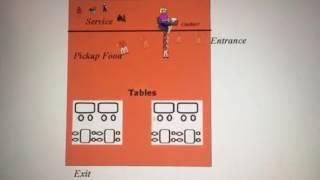 ARENA Simulation model at Burgerking
