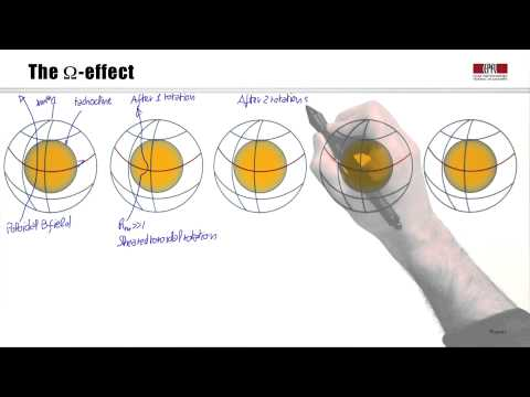 4c Dynamo: from plasma flow to magnetic fields