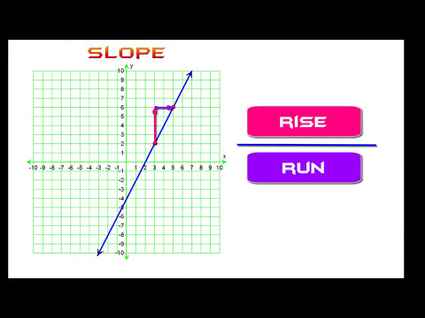 How To Find The Slope Of A Line: THE EASY WAY!!