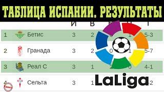 Чемпионат Испании по футболу Ла Лига 3 тур Результаты таблица и расписание