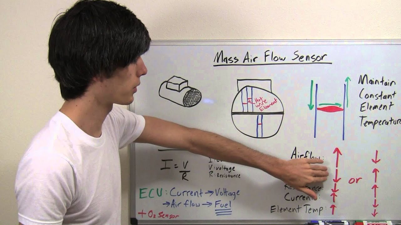 mass air flow sensor - hot wire - explained