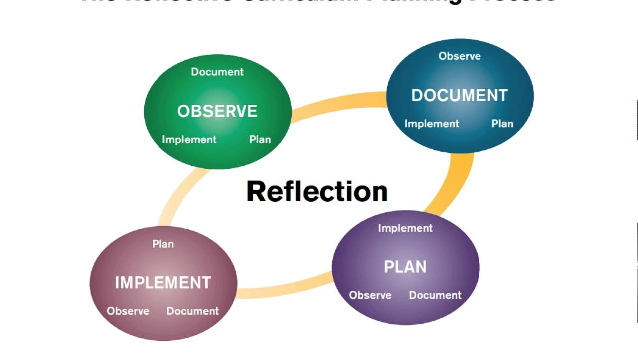 The Curriculum Planning Process Youtube
