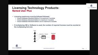 NUP Licensing Oracle Database