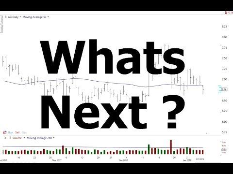 Gold Stocks Pull Back  | AG Stock  |  Bitcoin Update