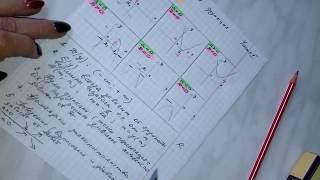 Квадратичная функция. Все свойства на одной странице. Часть 2.