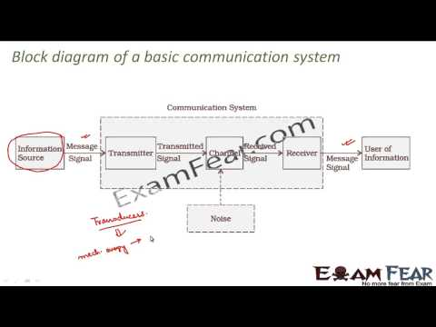 Physics communication systems part 4 block diagram of communication physics communication systems part 4 block diagram of communication system cbse class 12 ccuart Gallery