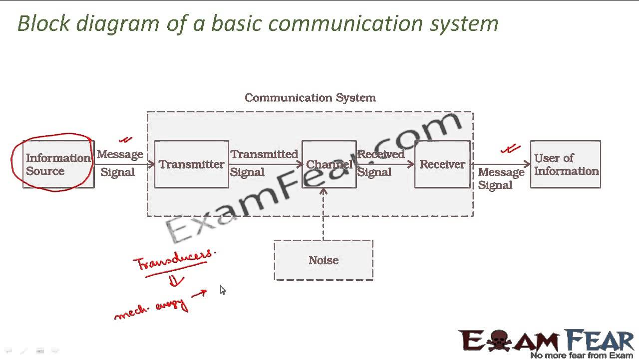 physics communication systems part 4 block diagram of communication system cbse class 12 youtube [ 1280 x 720 Pixel ]