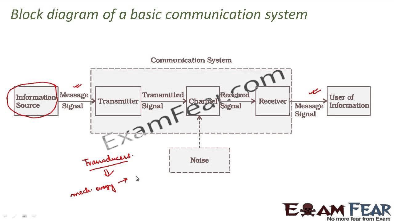 medium resolution of physics communication systems part 4 block diagram of communication system cbse class 12 youtube