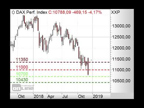 DAX-Kursrutsch auf 10.500 Punkte? - Morning Call 10.12.2018