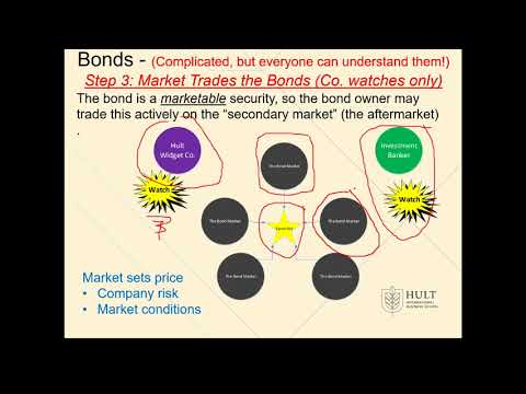 Fin Man Chapter 5 on Bonds video 3   steps 3 trading, 4 buyback and 5 maturity