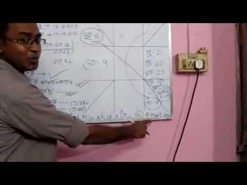 Vastu Shastra In Bengali Language Pdf