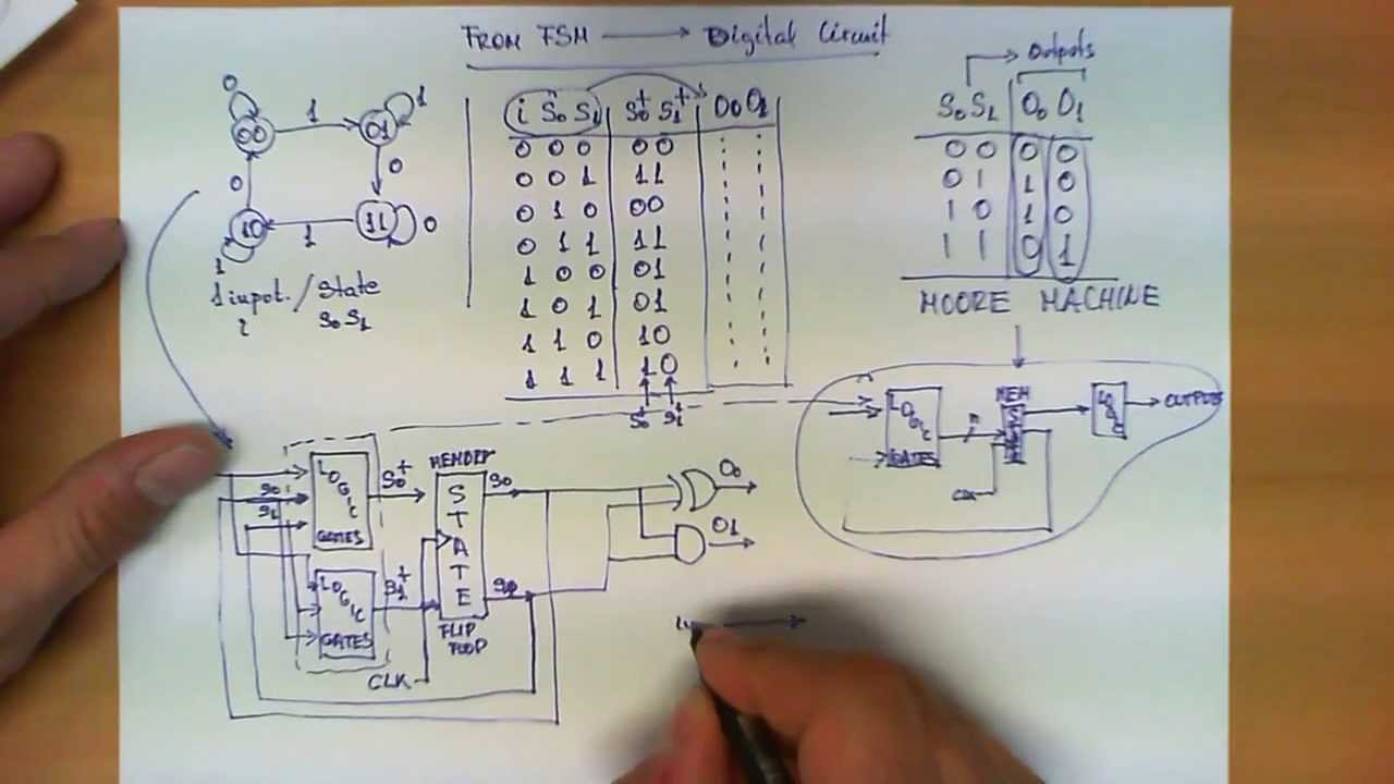 From A Finite State Machine To Circuit Youtube D Flip Flop Logic Diagram And Truth Table