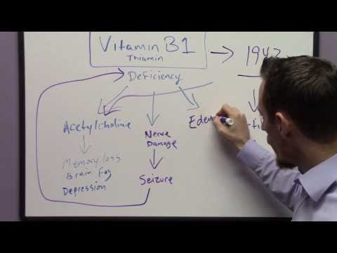 Signs and Symptoms of Vitamin B1 Deficiency
