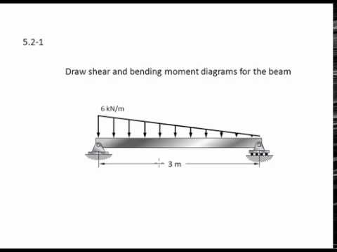052 1 Shear And Moment Diagrams Graphical Method Example Youtube