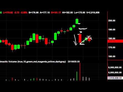 [Equities Training Video] Shorting LNKD