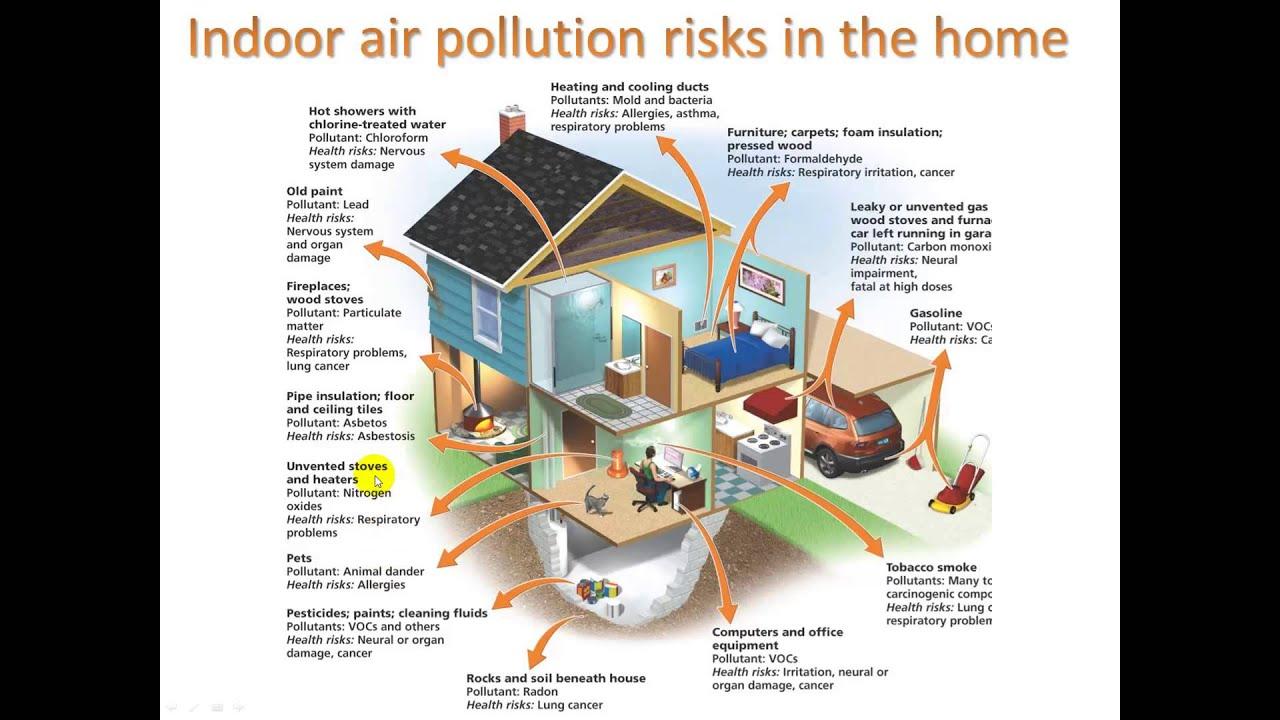 Car interior air quality - Car Interior Air Quality 20