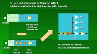 Wie erstellen Sie H-tree auf multi-voltage design