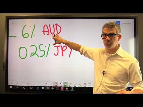 Lesson 6.1:  What is swap in forex trading?