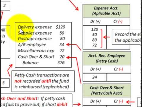 Petty cash accounting impressed petty cash system detailed petty cash accounting impressed petty cash system detailed accounting example pronofoot35fo Image collections