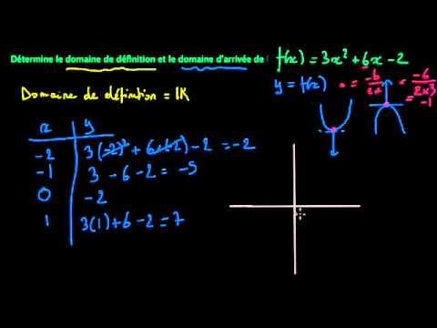 Ensemble de définition et ensemble image d'une fonction du second degré