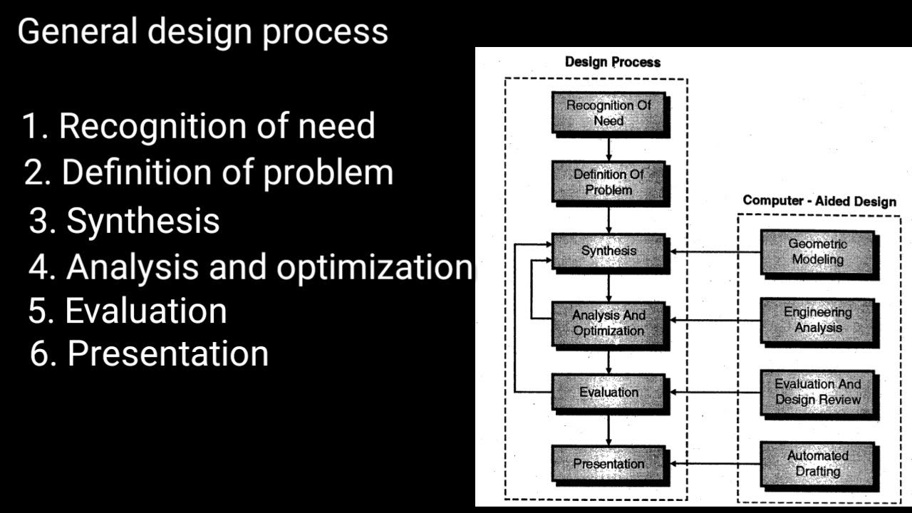 Cad Definition And General Design Process Youtube